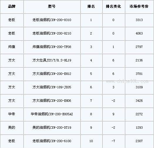 纵观本周苏宁电器油灶品牌排行榜