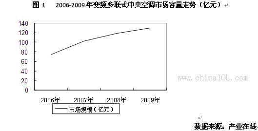2008年,世界金融市场经受了前所未有的巨大打击,中国这个拥有较高经济增长率、巨额贸易顺差以及雄厚外汇储备的发展中国家为之一震。2008年的中国中央空调行业,也随着雷曼兄弟的破产经历了与2007年大相径庭的遭遇。众所周知,变频多联机在中国红透半边天,2007年内销超过百亿元,各大知名品牌赚的盆满钵流。那么2008年变频多联机在整个中央空调市场的表现如何?新近加入多联机阵营的企业生存状况如何?又有哪些企业以怎样的新品聚焦业界的目光?各企业又以怎样的手段应对经济环境的影响?让我们在09年之初进行彻底的盘点和展