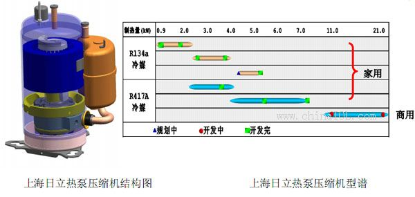 海立热泵热水器专用压缩机简介