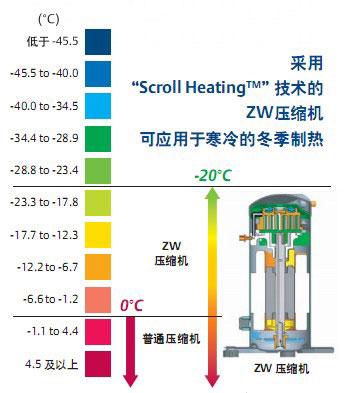 谷轮zw系列热泵热水专用压缩机简介