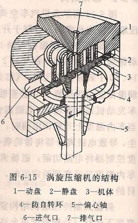 涡旋压缩机结构及工作原理