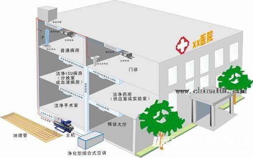 1、空气处理方式选择 由于对空气洁净、温湿度及气压差有严格要求,以上各个场所在围护结构上均要求密封性好、不产尘、隔热效果好,属于空气调节的内区,且过渡季节均需供冷。我司专门为医院系统开发健康净化型组合式空调机组,对温湿度及空气洁净,按是否设置值班工况来进行专业区分处理:如不设值班工况,则经过预先处理的新风与回风混合,经过表冷/加热、加湿(冬季)、中效过滤处理后进入高效送风孔板或高效送风口,送入室内;如设置值班工况,则回风经热湿处理及中效过滤后,再与预处理新风混合,进入高效送风口或高效送风孔板,送入室内。