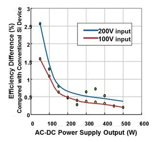 电路设计技术支持,富士通半导体将支持用途广泛的低损耗,高集成的电源